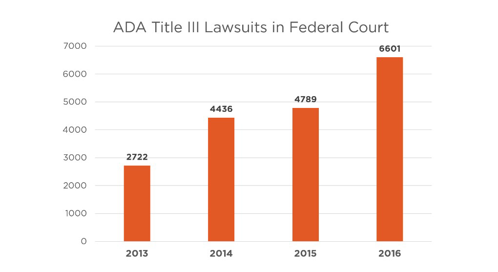 an image of a bar graph indicating a significant rise in the number of ADA title-3 related lawsuits from 2013 to 2016
